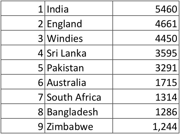 Cricket Portfolio Index: A Return To Victorious Ways – The